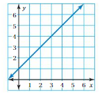 Big Ideas Math Answers 8th Grade Chapter 7 Functions 7.2 16