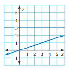 Big Ideas Math Answers 8th Grade Chapter 7 Functions 7.2 18