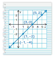 Big Ideas Math Answers 8th Grade Chapter 7 Functions 7.2 19