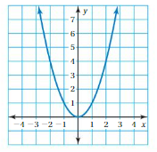 Big Ideas Math Answers 8th Grade Chapter 7 Functions cr 21