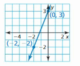 Big Ideas Math Answers Algebra 1 Chapter 3 Graphing Linear Functions 190