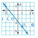 Big Ideas Math Answers Algebra 1 Chapter 3 Graphing Linear Functions 192