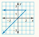 Big Ideas Math Answers Algebra 1 Chapter 3 Graphing Linear Functions 201