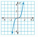 Big Ideas Math Answers Algebra 1 Chapter 3 Graphing Linear Functions 210