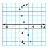 Big Ideas Math Answers Algebra 1 Chapter 3 Graphing Linear Functions 211