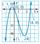 Big Ideas Math Answers Algebra 1 Chapter 8 Graphing Quadratic Functions 8.5 12