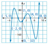 Big Ideas Math Answers Algebra 1 Chapter 8 Graphing Quadratic Functions 8.5 25