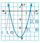 Big Ideas Math Answers Algebra 1 Chapter 8 Graphing Quadratic Functions 8.5 8
