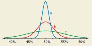 Big Ideas Math Algebra 2 Answer Key Chapter 11 Data Analysis and Statistics 11.5 14