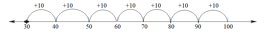 Big-Ideas-Math-Answers-Grade-1-Chapter 8-Add-and-Subtract-Tens-Lesson 8.4-Add-Tens-Using-a-Number-Line-Add-Tens-Using-a-Number-Line-Practice- 8.4-3