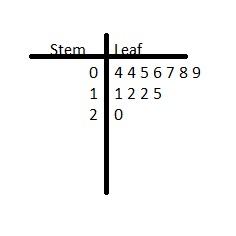 Big Ideas Math Answers Grade 6 Chapter 10 Data Displays img_11