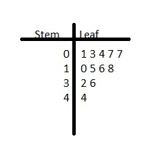 Big Ideas Math Answers Grade 6 Chapter 10 Data Displays img_12