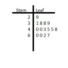 Big Ideas Math Answers Grade 6 Chapter 10 Data Displays img_9