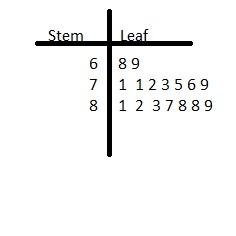 Big Ideas Math Answers Grade 6 Chapter 12 Data Displays img_6