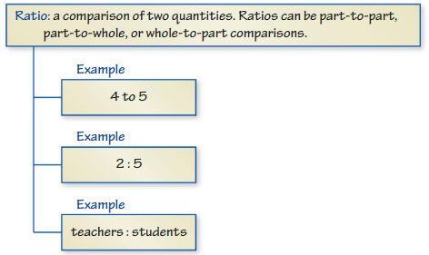 Big Ideas Math Answers Grade 6 Chapter 3 Ratios and Rates cr 2