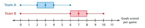 Big Ideas Math Answers Grade 7 Chapter 8 Statistics 8.3 10
