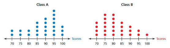 Big Ideas Math Answers Grade 7 Chapter 8 Statistics 8.3 11