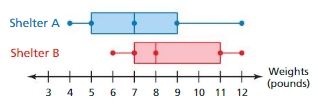 Big Ideas Math Answers Grade 7 Chapter 8 Statistics 8.3 4