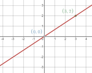 Big Ideas Math Answers Grade 8 Ch 4 img_109