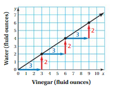 Big Ideas Math Answers Grade 8 Chapter 4 Graphing and Writing Linear Equations 4.3 1