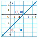 Big Ideas Math Answers Grade 8 Chapter 4 Graphing and Writing Linear Equations 4.3 4