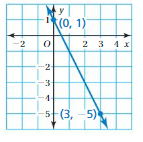 Big Ideas Math Answers Grade 8 Chapter 4 Graphing and Writing Linear Equations 4.3 5