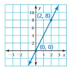 Big Ideas Math Answers Grade 8 Chapter 4 Graphing and Writing Linear Equations 4.3 6