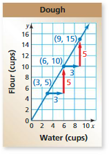 Big Ideas Math Answers Grade 8 Chapter 4 Graphing and Writing Linear Equations 4.3 7