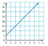 Big Ideas Math Answers Grade 8 Chapter 4 Graphing and Writing Linear Equations 4.3 8