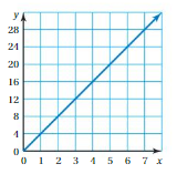 Big Ideas Math Answers Grade 8 Chapter 4 Graphing and Writing Linear Equations 4.3 9