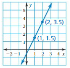 Big Ideas Math Answers Grade 8 Chapter 4 Graphing and Writing Linear Equations 4.7 10