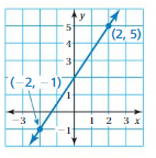 Big Ideas Math Answers Grade 8 Chapter 4 Graphing and Writing Linear Equations 4.7 8