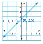Big Ideas Math Answers Grade 8 Chapter 4 Graphing and Writing Linear Equations 4.7 9