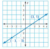 Big Ideas Math Answers Grade 8 Chapter 4 Graphing and Writing Linear Equations 4.7 cr 11