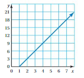 Big Ideas Math Answers Grade 8 Chapter 4 Graphing and Writing Linear Equations 4.7 cr 19