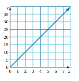 Big Ideas Math Answers Grade 8 Chapter 4 Graphing and Writing Linear Equations 4.7 cr 20