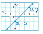 Big Ideas Math Answers Grade 8 Chapter 4 Graphing and Writing Linear Equations 4.7 cr 39