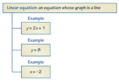 Big Ideas Math Answers Grade 8 Chapter 4 Graphing and Writing Linear Equations cr 2