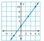 Big Ideas Math Answers Grade 8 Chapter 7 Functions 7.3 11