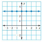 Big Ideas Math Answers Grade 8 Chapter 7 Functions 7.3 12