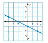 Big Ideas Math Answers Grade 8 Chapter 7 Functions 7.3 3