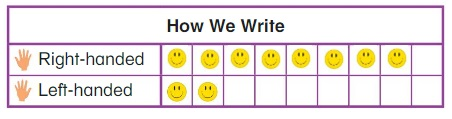 Big-Ideas-Math-Book-1st-Grade-Answer-Key-Chapter-11-Represent-and-Interpret- Lesson-11.4-Represent-Data-Think-Grow-Modeling-Real-Life