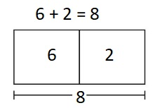 Big-Ideas-Math-Book-1st-Grade-Answer-Key-Chapter-3-More-Addition-and-Subtraction-Situations-Chapter-Practice-Solve-Add-To-Problems-with-Start-Unknown-Homework-&-Practice-3.1-Question-2