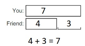 Big-Ideas-Math-Book-1st-Grade-Answer-Key-Chapter-3-More-Addition-and-Subtraction- Situations-Compare-Problems-Bigger-Unknown-Practice-3.4-Modeling-Real-Life-question-4