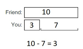 Big-Ideas-Math-Book-1st-Grade-Answer-Key-Chapter-3-More-Addition-and-Subtraction- Situations-Compare-Problems-Smaller-Unknown-Practice-3.5-Modeling Real Life-question-4