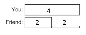 Big-Ideas-Math-Book-1st-Grade-Answer-Key-Chapter-3-More-Addition-and-Subtraction- Situations-Compare-Problems-Smaller-Unknown-Practice-3.5-question-2