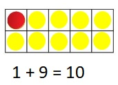Big-Ideas-Math-Book-1st-Grade-Answer-Key-Chapter-3-More-Addition-and-Subtraction-Situations-Find-Numbers-That-Make-10-Practice-3.7-question-2