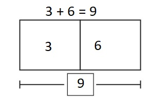 Big-Ideas-Math-Book-1st-Grade-Answer-Key-Chapter-3-More-Addition-and-Subtraction -Situations-Lesson-3.1-Solve-Add-To-Problems-with-Start-Unknown-Practice-3.1-question-6-Modeling-Real-Life