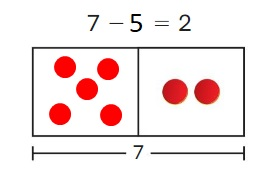 Big-Ideas-Math-Book-1st-Grade-Answer-Key-Chapter-3-More-Addition-and-Subtraction -Situations-Lesson-3.2-Solve-Take-From-Problems-with-Change- Unknown-Show-and-Grow-question-1
