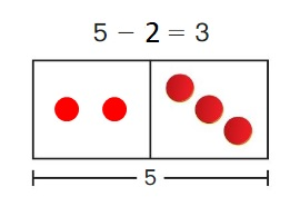 Big-Ideas-Math-Book-1st-Grade-Answer-Key-Chapter-3-More-Addition-and-Subtraction -Situations-Lesson-3.2-Solve-Take-From-Problems-with-Change- Unknown-Show-and-Grow-question-2